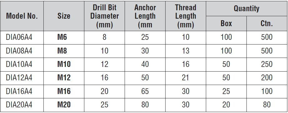 SSI Anchors and Hammer Drill Bits - Drop-in Anchors Simpson